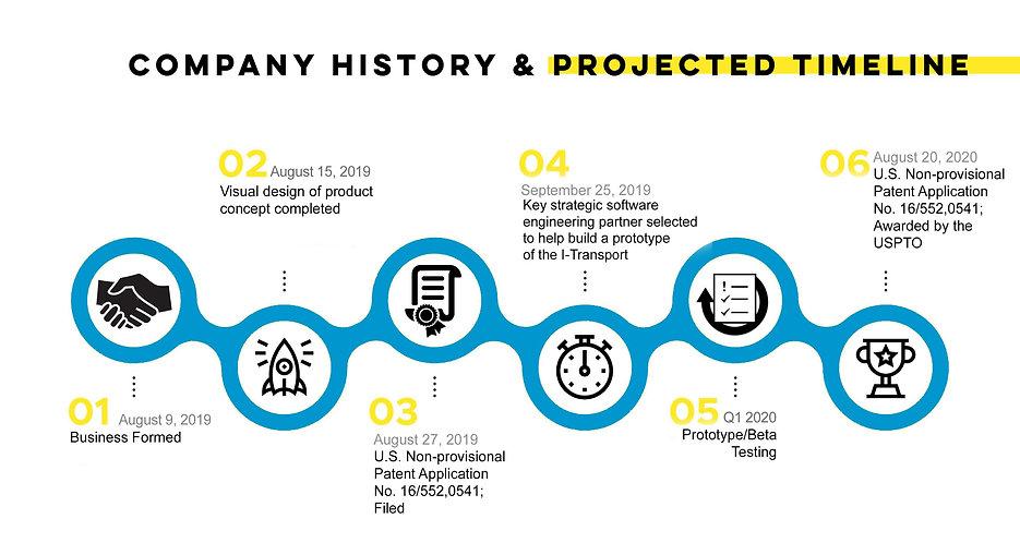 I-Transport Investor Timeline 2020