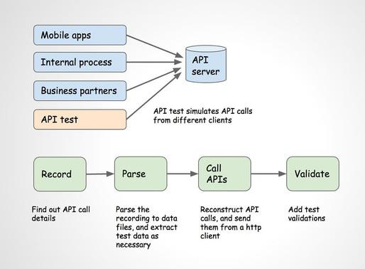 Houzz API Tests at a Glance