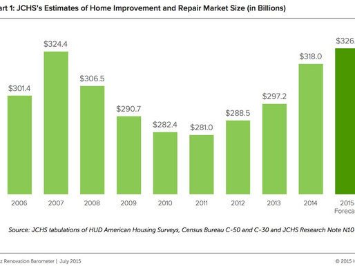 Renovation Industry Surpasses Pre-Recession Peak