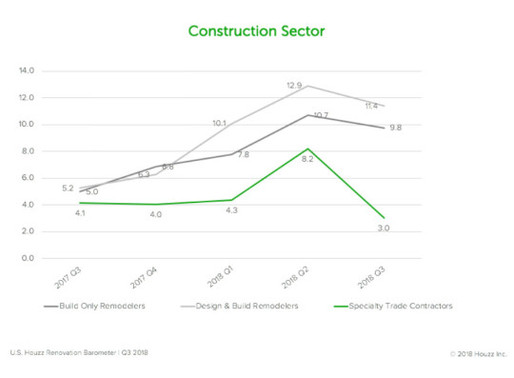 Project Backlogs Decline in Q3, Houzz Study Finds
