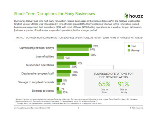 Houzz Barometer Tracks Hurricane Impact on Home Renovation Businesses