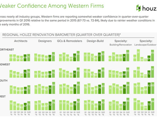 Pro Confidence, Challenges Vary by Region