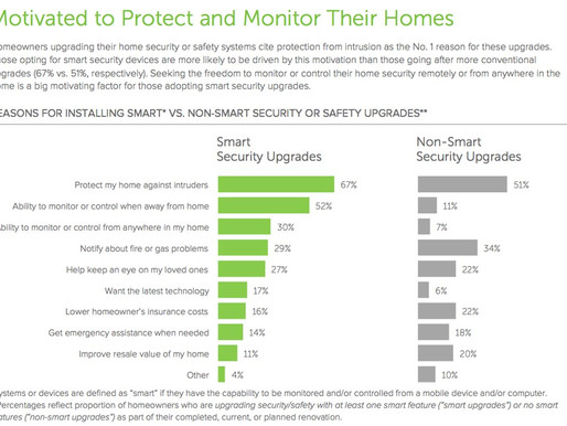 What's Feeding Our Appetite for a Smarter Home?