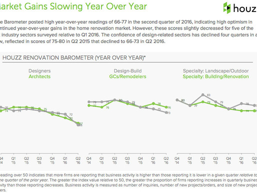 Houzz Renovation Barometer: Pros Remain Confident Despite  Slight Softening in Design Sector
