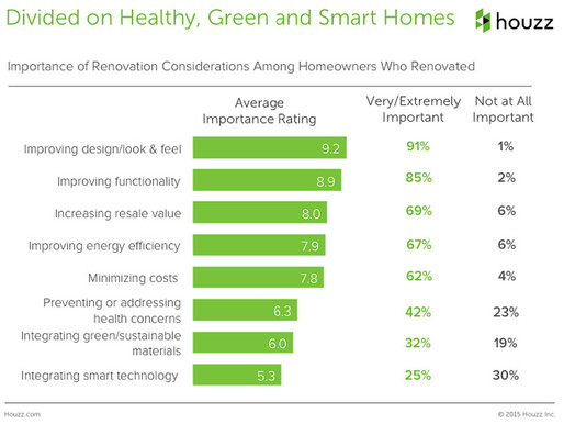 Houzz & Home 2015 Survey: Renovation Considerations Vary by Age, Income