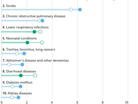 Segundo a OMS, DCNTs avançam como principal causa de mortes no mundo