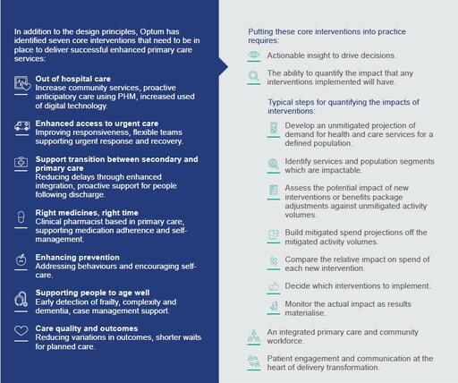 Sete intervenções para melhorar o atendimento da atenção primária.