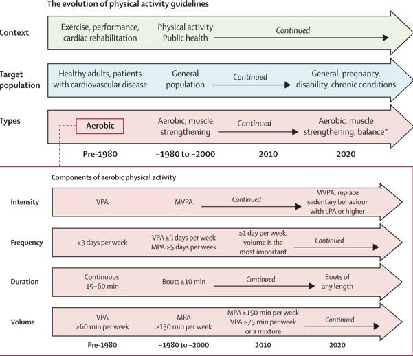 A evolução das diretrizes de atividade física.