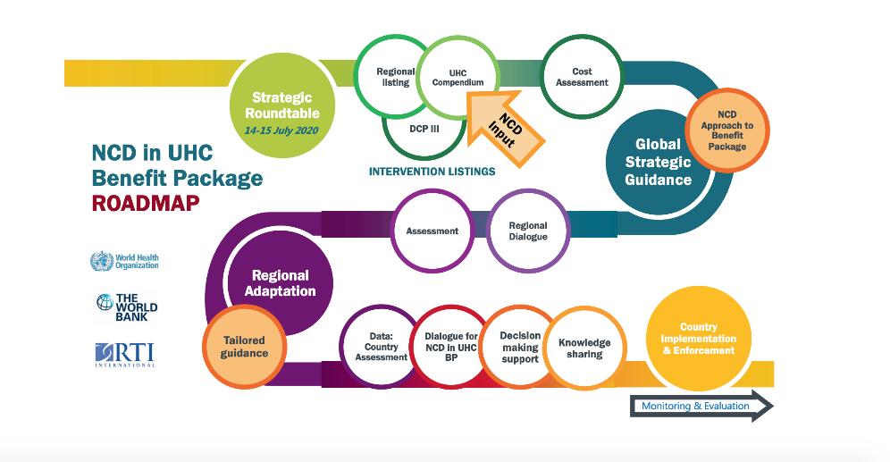 Etapas estratégicas para a Cobertura Universal de Saúde.