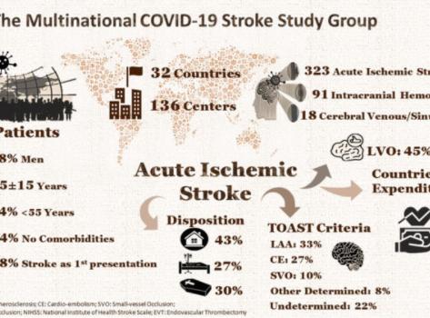 Estudo observa mais acidentes vasculares cerebrais em jovens que se infectaram pelo COVID-19