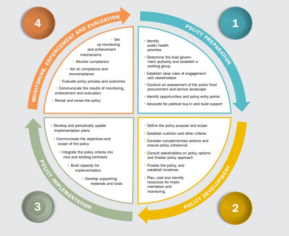 Ciclo de políticas para aquisição pública de alimentos e serviços.