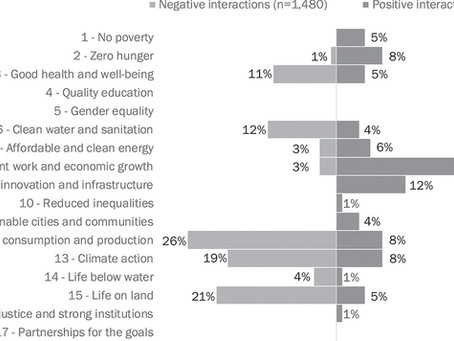 """Revisão Sistemática Alerta """"Impacto Negativo de Atividades Econômicas sobre o ODS 3"""""""