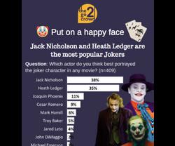 Favorite Joker actor