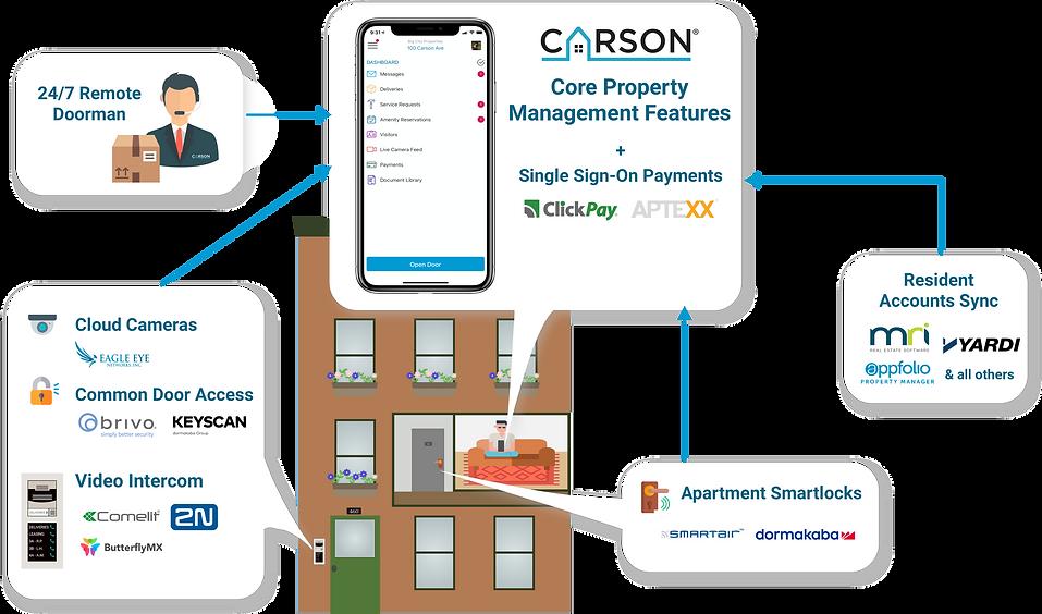 Carson Ecosystemweb.png