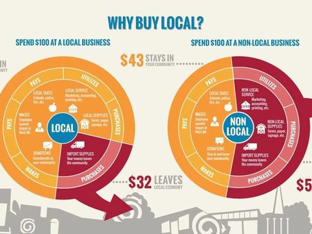 The Impact of Where You Shop