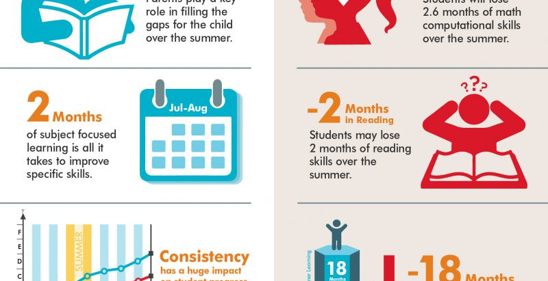 "Tips to Avoid the ""Summer Slide"""