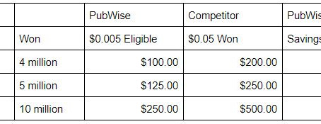 PubWise Analytics Pricing Benefits Successful Header Bidding Publishers