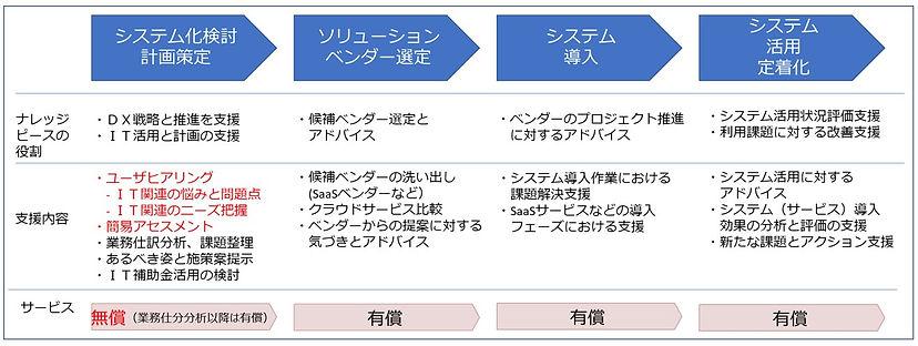 クラウドシステム導入アドバイザリーサポート.jpg