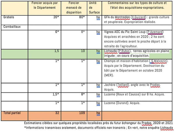 estimations agricul detruites.jpg