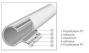 Info graphic showing the pipe layers
