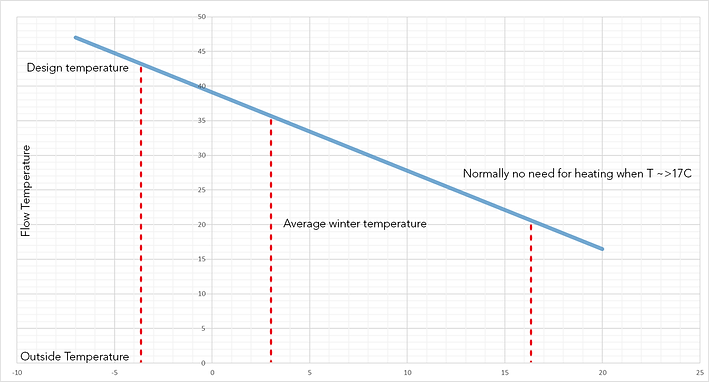 Graph showing outside temperature in relation to flow temperature