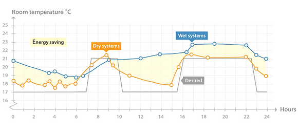 A Graph showing heat up times of a wet and dry installed system