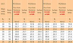 Heat Output Data