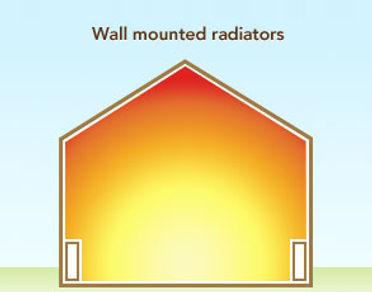 Diagram of how radiators eminate heat