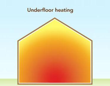 Diagram of underfloor heating eminating from the floor