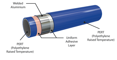 Computer generated image of underfloor heating pipe composed of 5 layers: PERT, Adhesive, Welded Aluminium, Adhesive, PERT