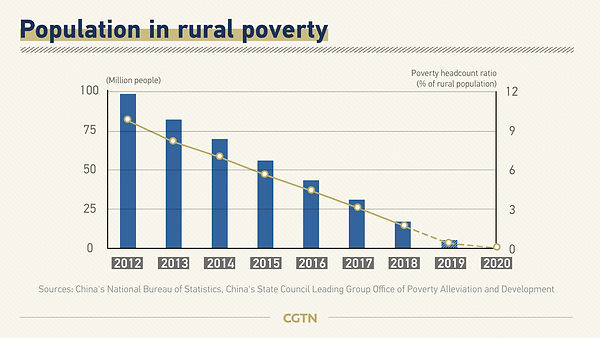 Poverty in rural China - graph.jpg