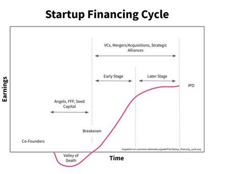 Finanzierung von Tech-Startups: Der entscheidende Wachstumsschub