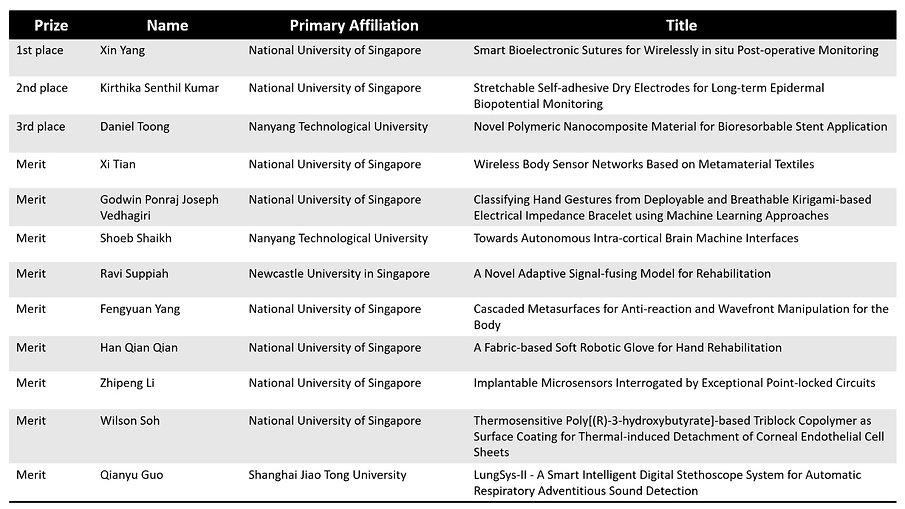 Shortlisted Students rev.jpeg