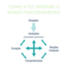 Terapia Cognitivo-Comportamental: modelo teórico
