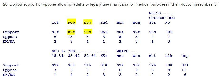 Umfrage Marihuana