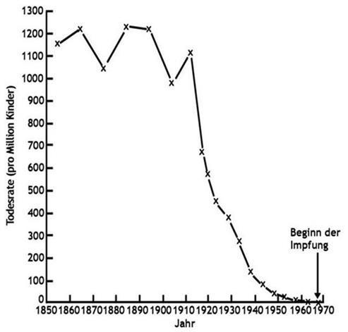 Masernfälle Statistik Masern impfen Autismus