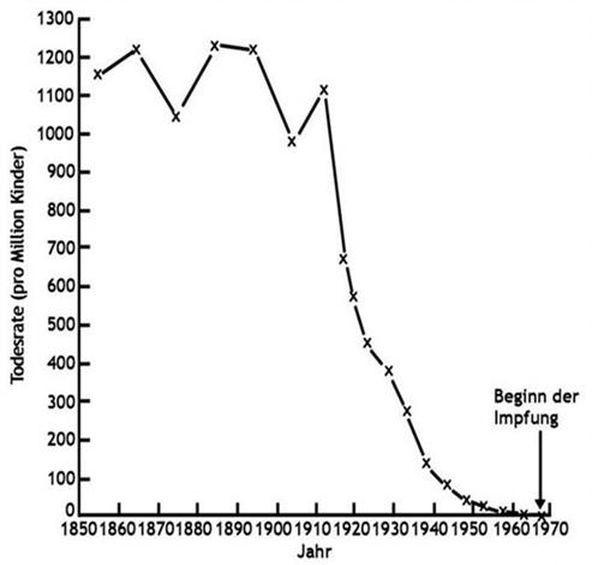 Mortalität bei Masern