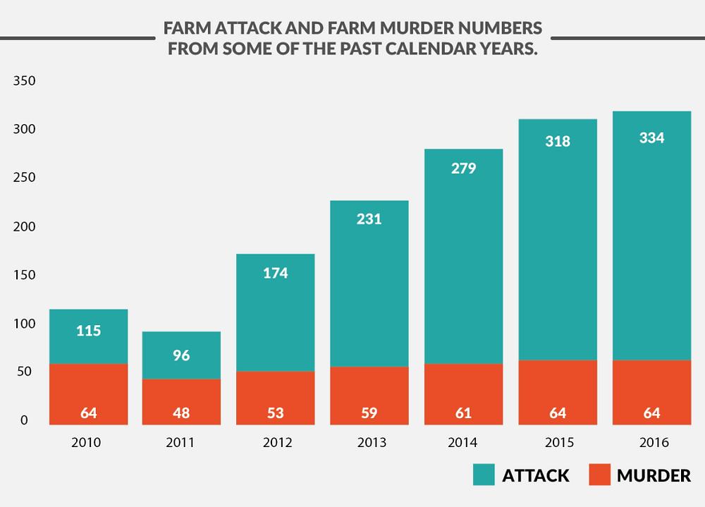 Statistik weisse Farmer Südafrika