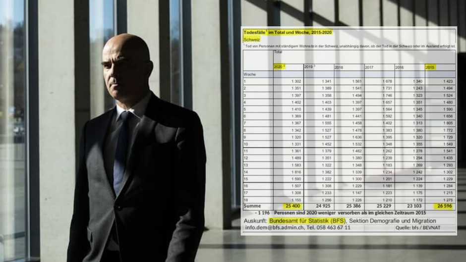 PAUKENSCHLAG – Das BUNDESAMT für STATISTIK widerlegt den BUNDESRAT !!! (KEINE PANDEMIE)