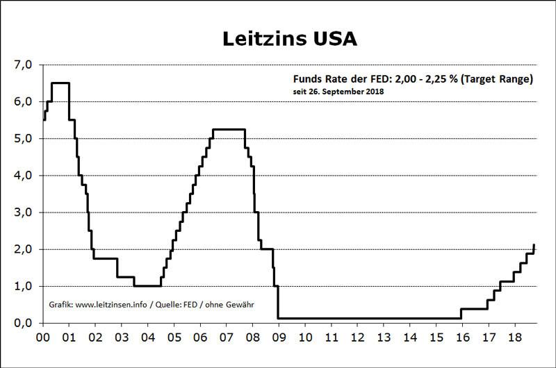 Leitzins FED