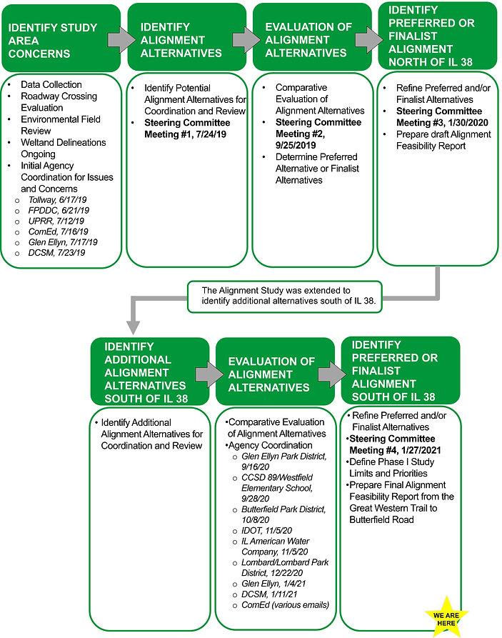 Alignment Study Process_012721.jpg