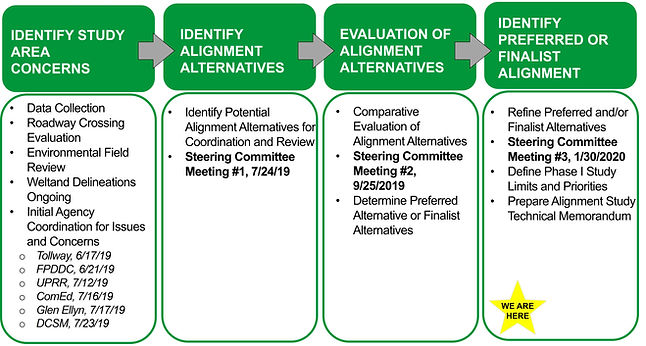 Alignment Study Process 020620.jpg