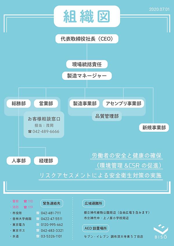 美創の組織図