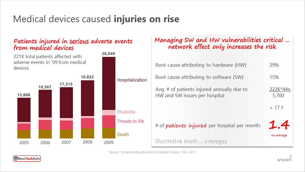 Medical devices caused injuries