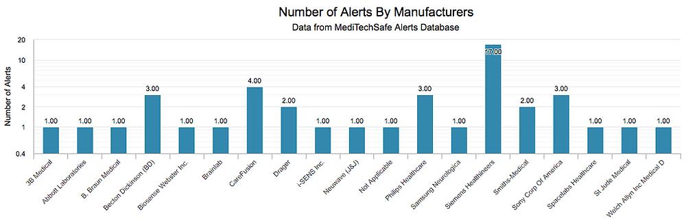 MediTechSafe alerts for last 6 months