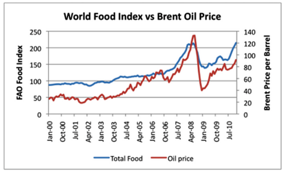 Food vs OIL prices.PNG