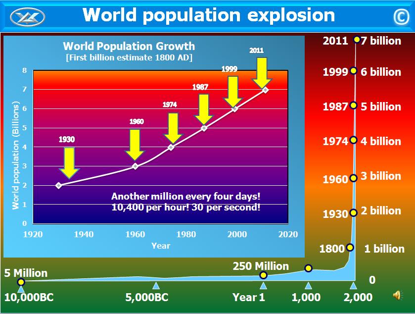 World population.PNG