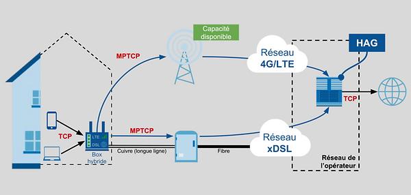 800px-Architecture_des_réseaux_d'accès_h