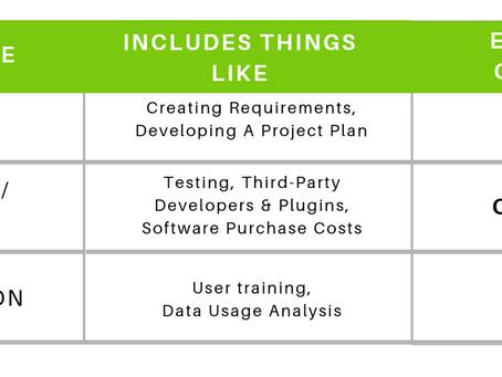 Software Capitalization Rules