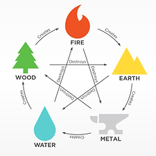 Happy Healthy Homes Feng Shui 5 Elements